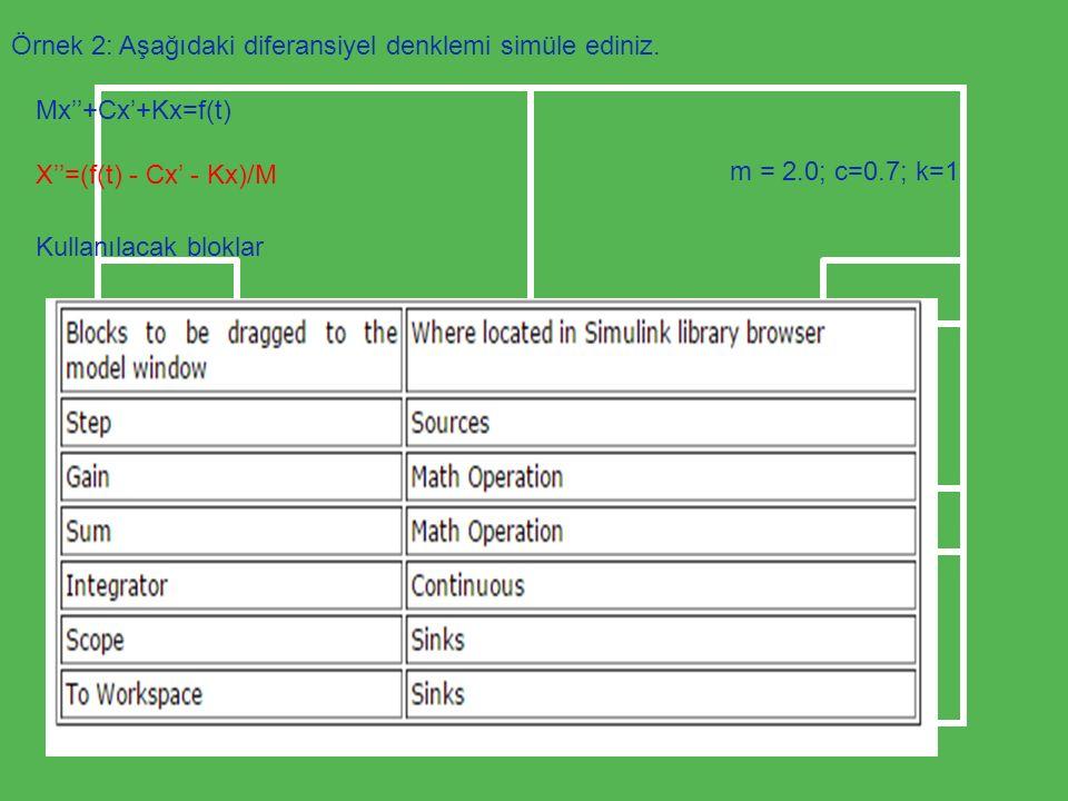 Örnek 2: Aşağıdaki diferansiyel denklemi simüle ediniz. Mx''+Cx'+Kx=f(t) X''=(f(t) - Cx' - Kx)/M Kullanılacak bloklar m = 2.0; c=0.7; k=1