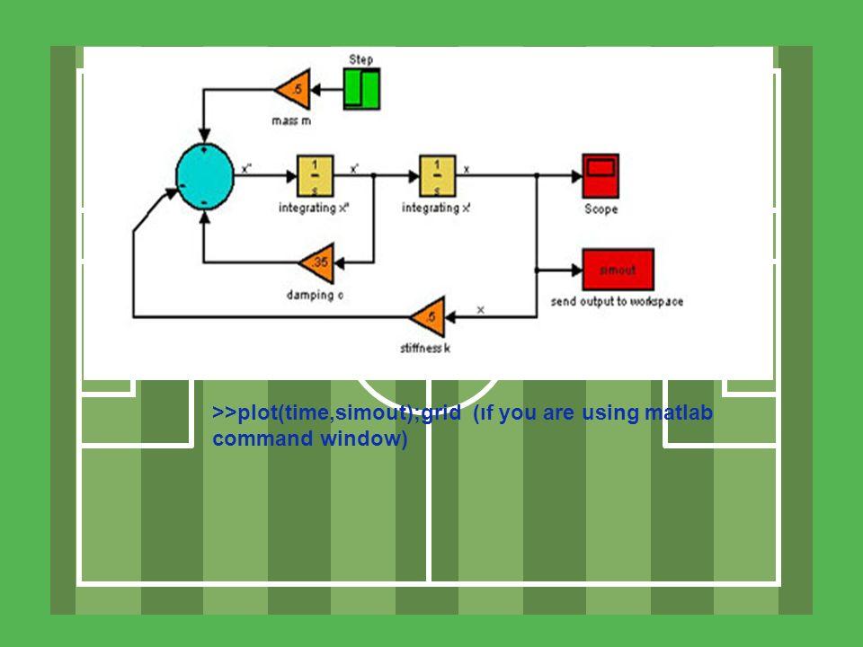 Örnek 3: Örnek 2 deki aynı sistemi kullanarak, transfer fonksiyon metodunu kullanarak sistem cevabını simüle edelim.