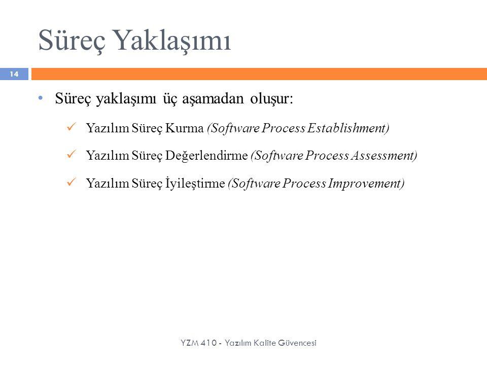 Süreç Yaklaşımı YZM 410 - Yazılım Kalite Güvencesi 14 Süreç yaklaşımı üç aşamadan oluşur: Yazılım Süreç Kurma (Software Process Establishment) Yazılım