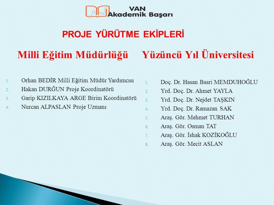 Milli Eğitim Müdürlüğü 1. Orhan BEDİR Milli Eğitim Müdür Yardımcısı 2.