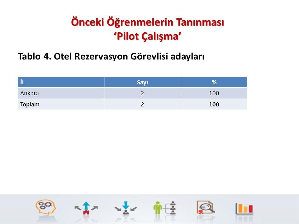 Tablo 4. Otel Rezervasyon Görevlisi adayları İlSayı% Ankara2100 Toplam2100 Önceki Öğrenmelerin Tanınması 'Pilot Çalışma'