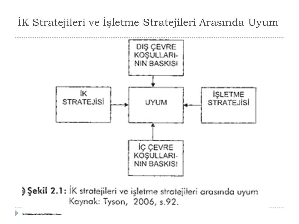 İK Stratejileri ve İşletme Stratejileri Arasında Uyum