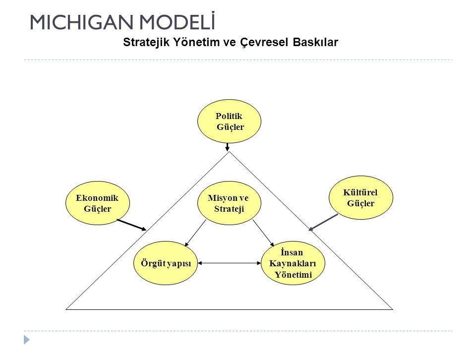 MICHIGAN MODEL İ Stratejik Yönetim ve Çevresel Baskılar Kültürel Güçler Ekonomik Güçler Politik Güçler Örgüt yapısı Misyon ve Strateji İnsan Kaynaklar
