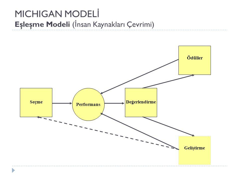 MICHIGAN MODEL İ Eşleşme Modeli ( İ nsan Kaynakları Çevrimi) Performans Seçme Değerlendirme Ödüller Geliştirme