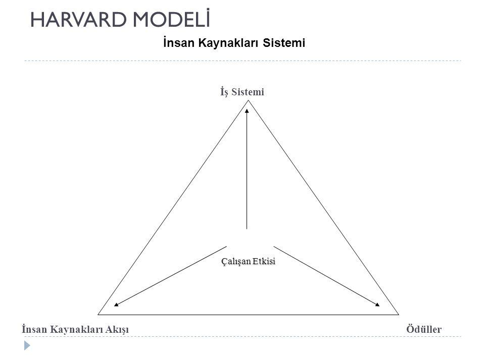 HARVARD MODEL İ İnsan Kaynakları Sistemi Çalışan Etkisi İş Sistemi İnsan Kaynakları Akışı Ödüller