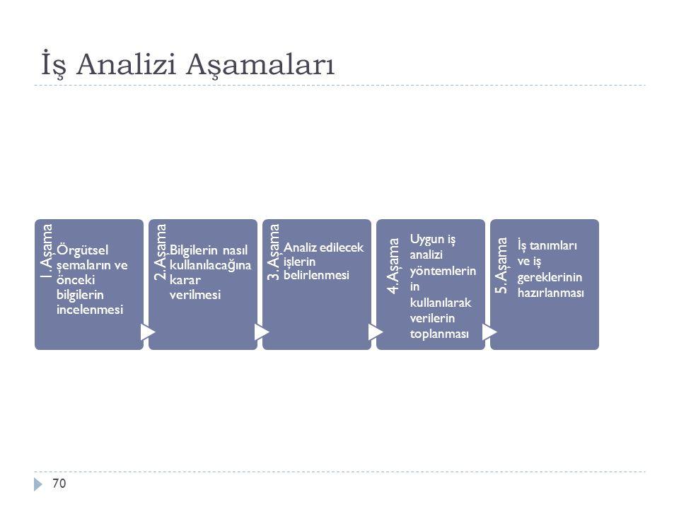 İş Analizi Aşamaları 1. Aşama Örgütsel şemaların ve önceki bilgilerin incelenmesi 2. Aşama Bilgilerin nasıl kullanılaca ğ ına karar verilmesi 3. Aşama