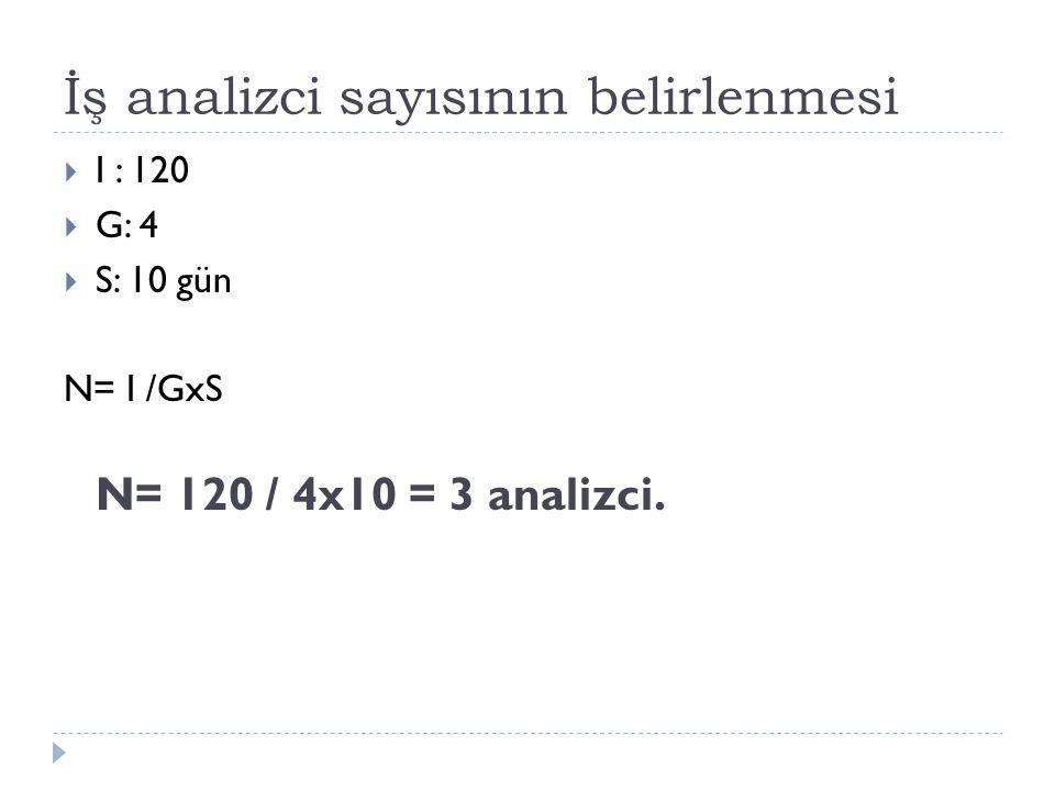 İş analizci sayısının belirlenmesi  I : 120  G: 4  S: 10 gün N= I /GxS N= 120 / 4x10 = 3 analizci.