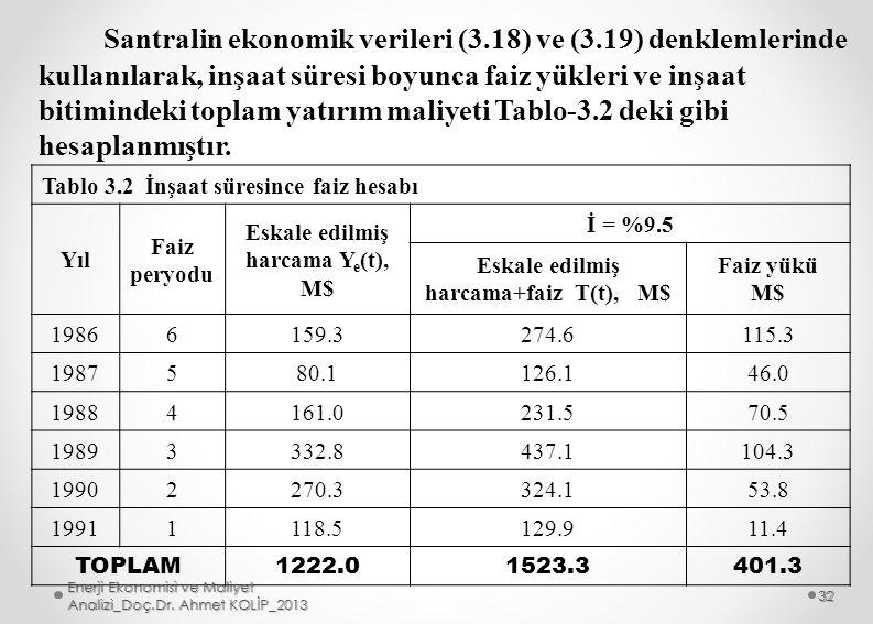 Santralin ekonomik verileri (3.18) ve (3.19) denklemlerinde kullanılarak, inşaat süresi boyunca faiz yükleri ve inşaat bitimindeki toplam yatırım mali