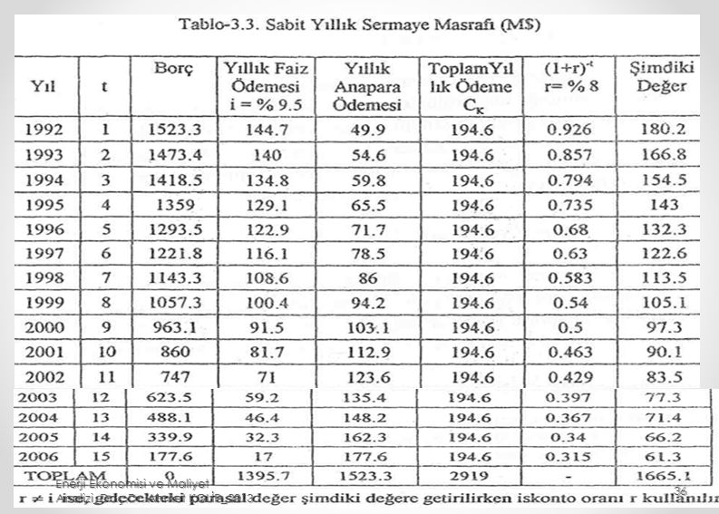 Enerji Ekonomisi ve Maliyet Analizi_Doç.Dr. Ahmet KOLİP_2013 36