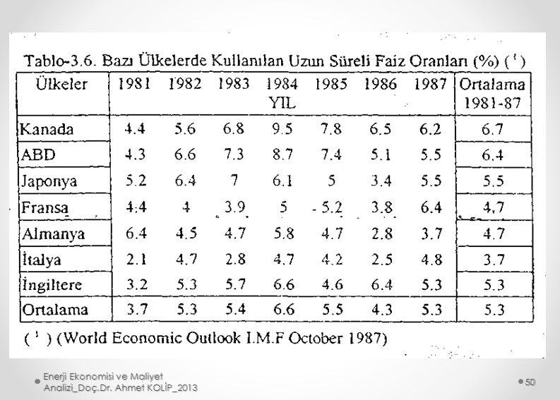 Enerji Ekonomisi ve Maliyet Analizi_Doç.Dr. Ahmet KOLİP_2013 50