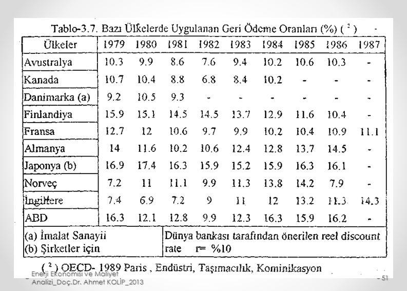 Enerji Ekonomisi ve Maliyet Analizi_Doç.Dr. Ahmet KOLİP_2013 51