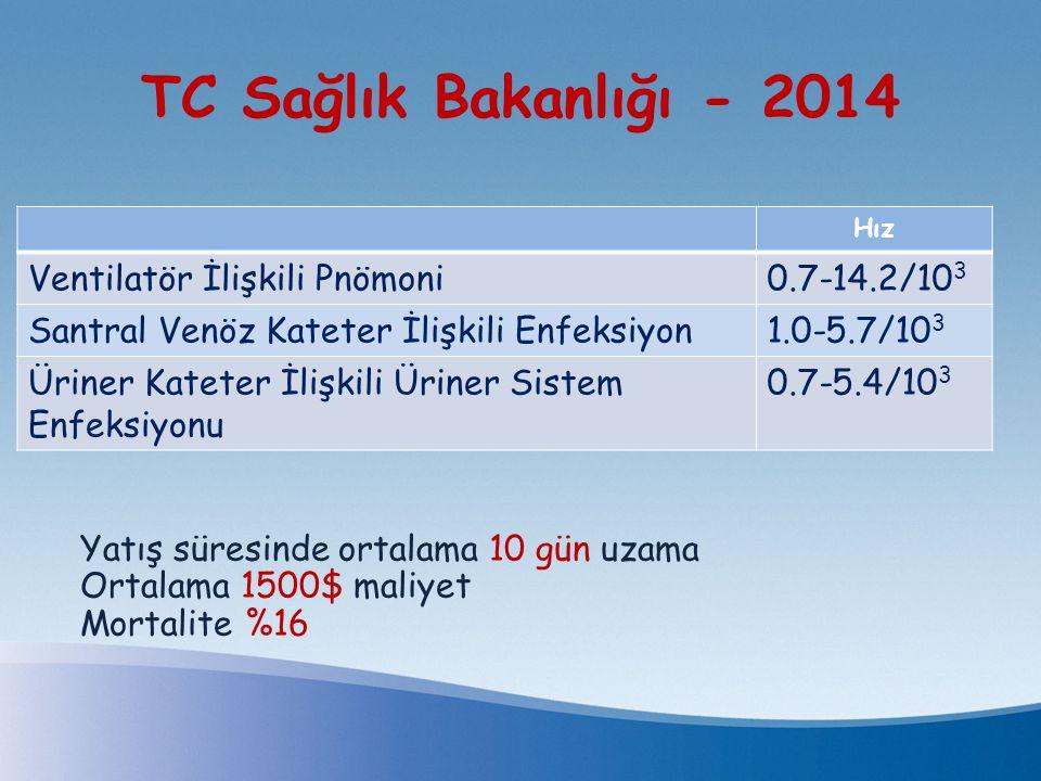 TC Sağlık Bakanlığı - 2014 Hız Ventilatör İlişkili Pnömoni0.7-14.2/10 3 Santral Venöz Kateter İlişkili Enfeksiyon1.0-5.7/10 3 Üriner Kateter İlişkili