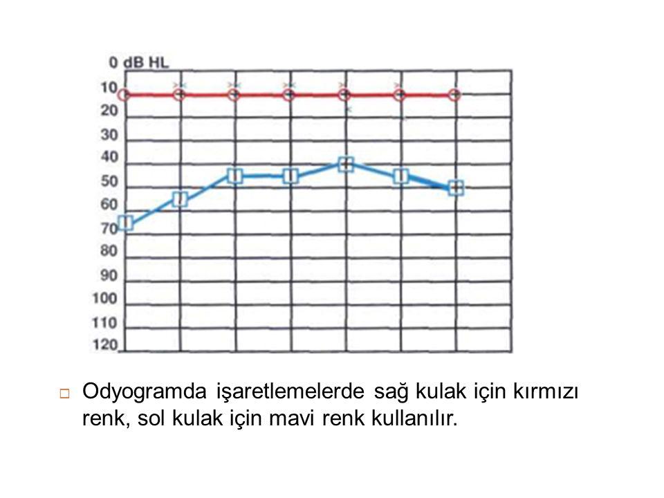  Odyogramda işaretlemelerde sağ kulak için kırmızı renk, sol kulak için mavi renk kullanılır.