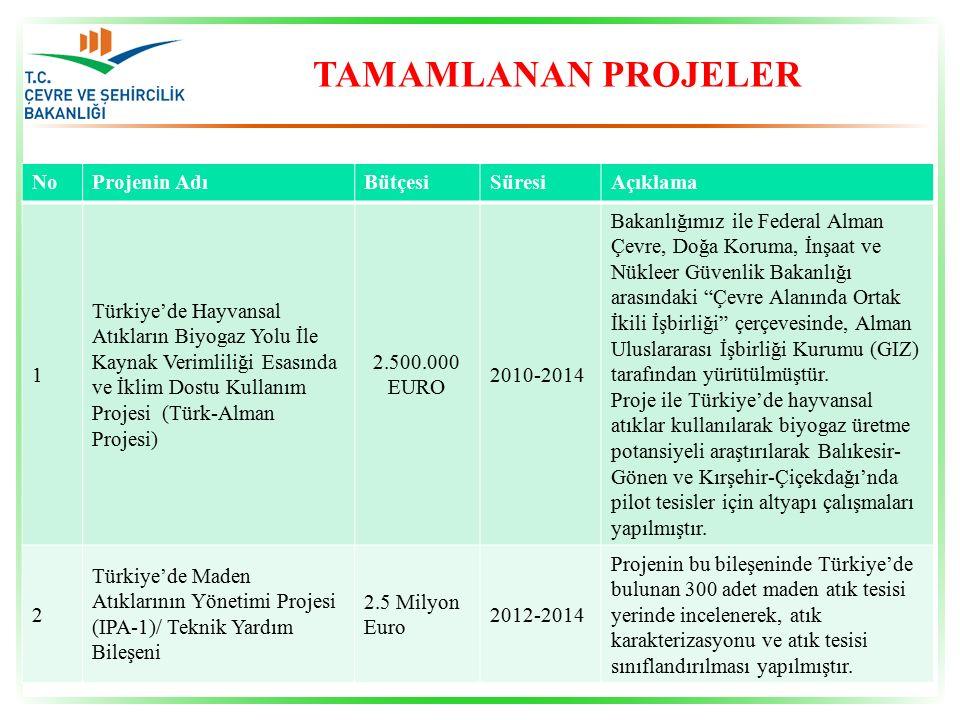 TAMAMLANAN PROJELER NoProjenin AdıBütçesiSüresiAçıklama 3 Kamu Kurumları Araştırma ve Geliştirme Projelerini Destekleme Programı(1007) kapsamında 108G063 nolu (Alt Proje No: 108G128) Atık Pillerin Bertarafı ve Geri Kazanım Teknolojilerinin Geliştirilmesi Projesi 5.7 Milyon TL 2009-2015 Projenin tamamlanması ile Kocaeli ilinde yer alan Exitcom firması tarafından pilot tesis işletmeye alınacaktır.