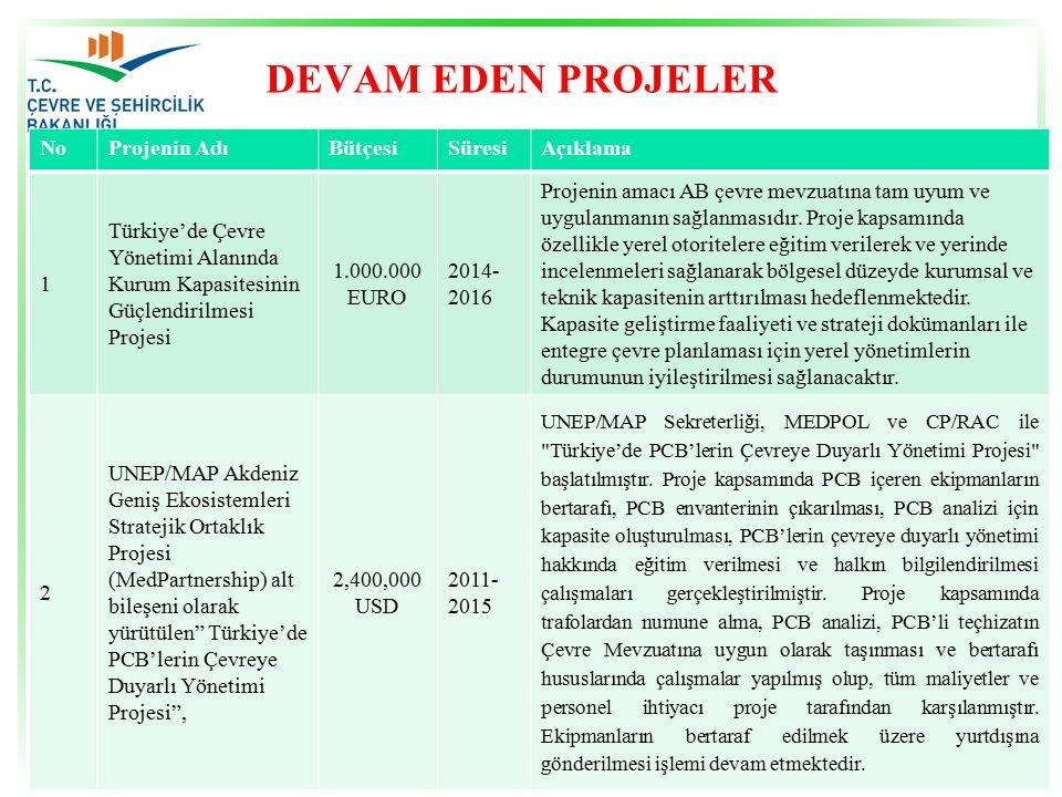 DEVAM EDEN PROJELER NoProjenin AdıBütçesiSüresiAçıklama 1 Türkiye'de Çevre Yönetimi Alanında Kurum Kapasitesinin Güçlendirilmesi Projesi 1.000.000 EURO 2014- 2016 Projenin amacı AB çevre mevzuatına tam uyum ve uygulanmanın sağlanmasıdır.