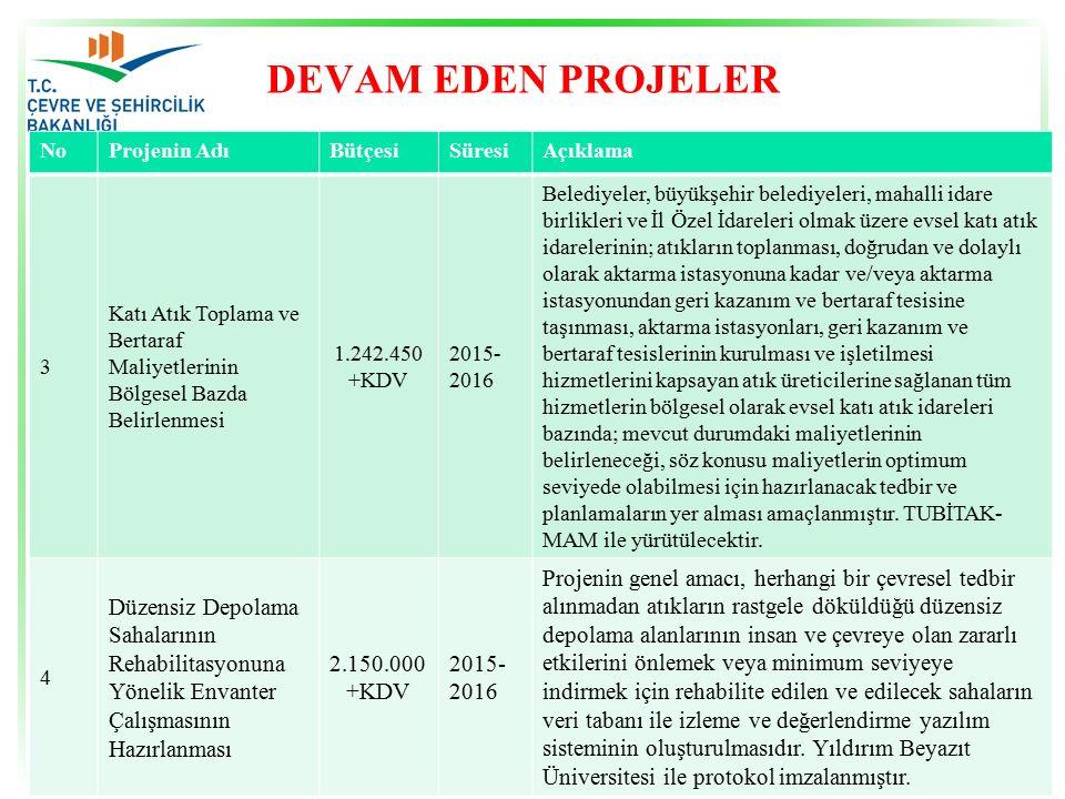 DEVAM EDEN PROJELER NoProjenin AdıBütçesiSüresiAçıklama 5 Katı Atık Ana Planının Güncellenmesi 1.683.000 +KDV 2015- 2016 Projenin genel amacı, Ulusal Atık Yönetim Planı'nın politika olarak uygulanması amacıyla il bazında mevcut durumun ortaya konulması, ilgili mevzuatlarda öngörülen şekilde belediye atıklarının kompozisyonunun belirlenmesi ile tüm atıkların toplanması, taşınması, işlenmesi, bertarafı ve maliyet unsurlarının ele alınması ve belediye atıklarının izlenmesi ve takibine ilişkin yazılımın oluşturulmasıdır.