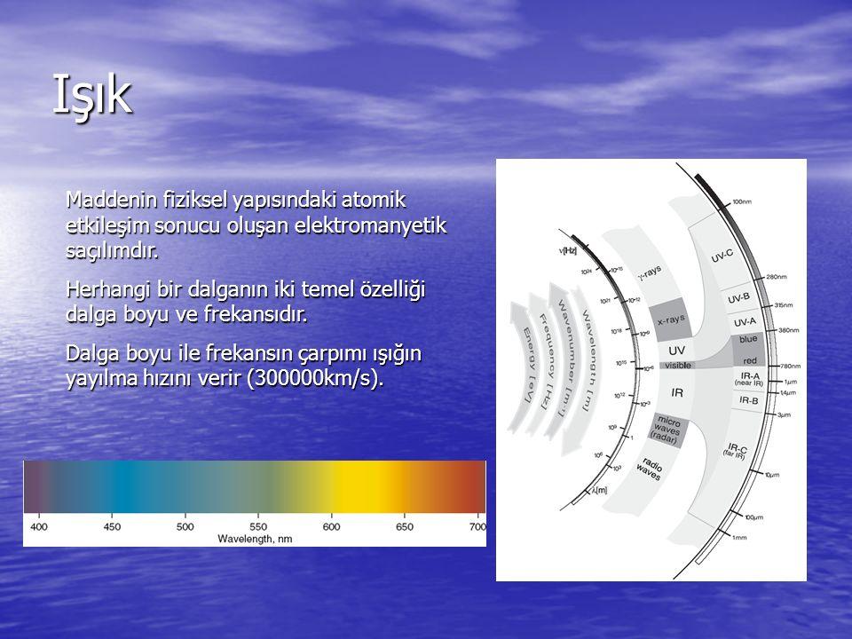 Işık Renk: Saçılan ışık homojen değildir yani farklı dalga boylarına sahiptir.
