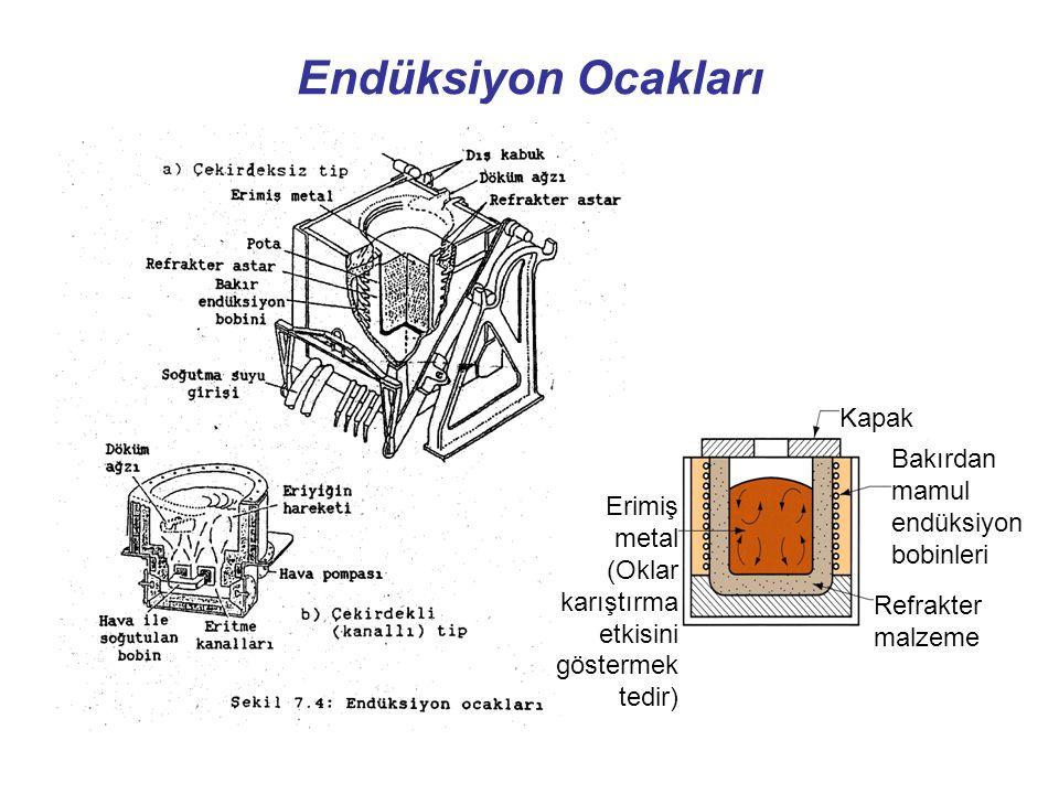 Endüksiyon Ocakları Erimiş metal (Oklar karıştırma etkisini göstermek tedir) Kapak Bakırdan mamul endüksiyon bobinleri Refrakter malzeme