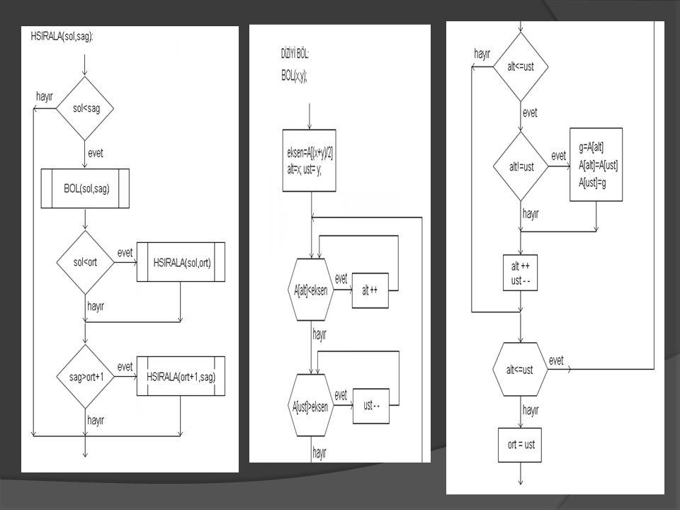 Oluşan ağaç (heap) yapısının dizilerde gösterimi ise aşağıdaki şekilde olur; Ağacın en büyük değerli elemanı (root node: kök düğüm) her zaman dizinin ilk elemanıdır.