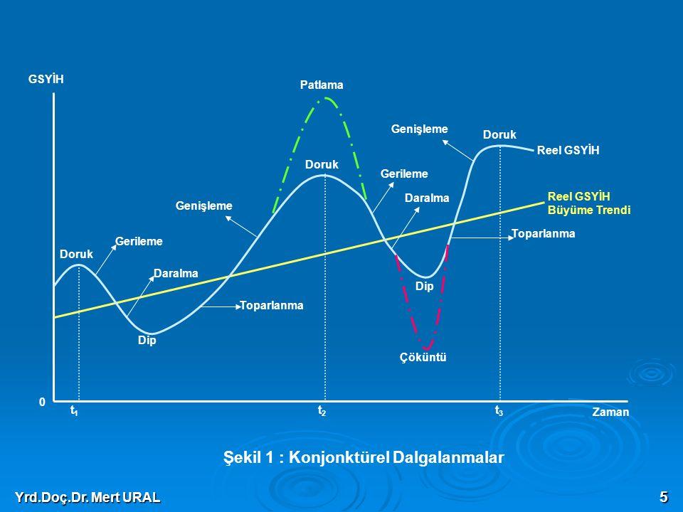 Yrd.Doç.Dr. Mert URAL 5 Daralma Gerileme Genişleme Toparlanma Dip Doruk Çöküntü Patlama Reel GSYİH Büyüme Trendi Reel GSYİH GSYİH Zaman 0 t1t1 t2t2 t3