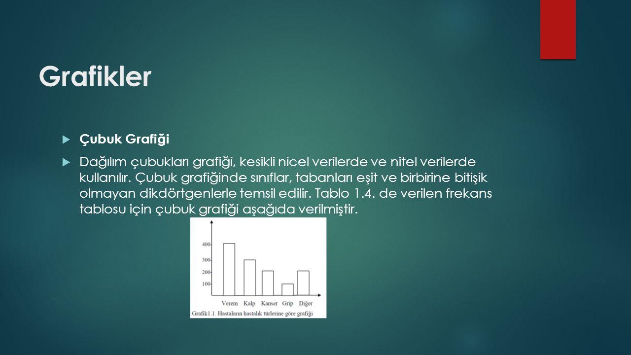 Grafikler  Çubuk Grafiği  Dağılım çubukları grafiği, kesikli nicel verilerde ve nitel verilerde kullanılır.
