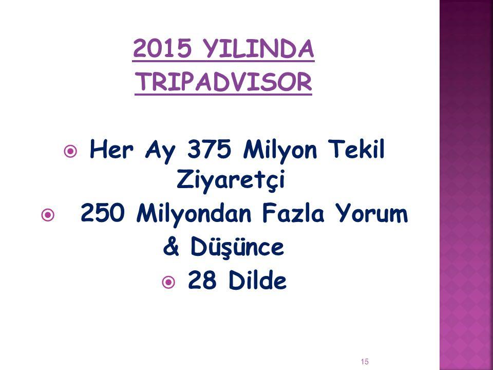 2015 YILINDA TRIPADVISOR  Her Ay 375 Milyon Tekil Ziyaretçi  250 Milyondan Fazla Yorum & Düşünce  28 Dilde 15