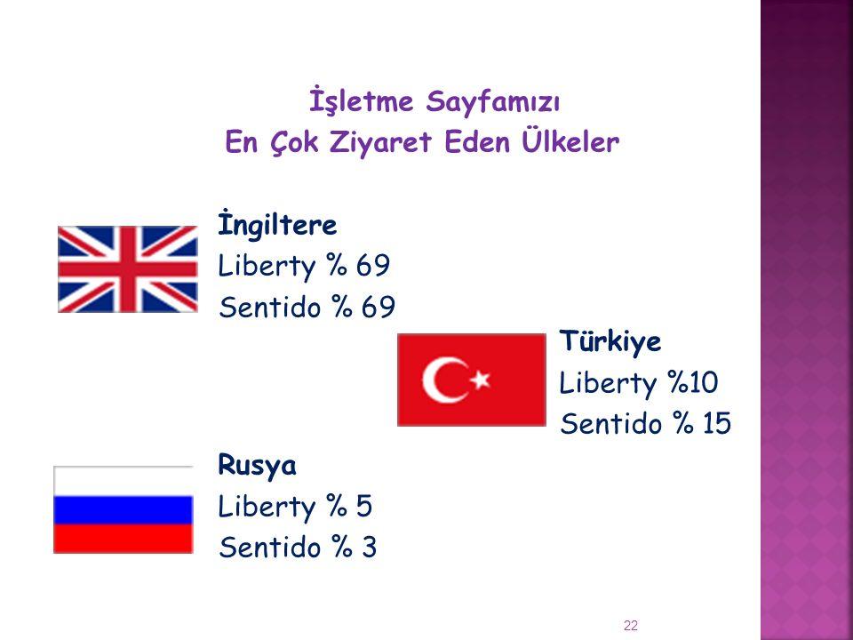 İşletme Sayfamızı En Çok Ziyaret Eden Ülkeler İngiltere Liberty % 69 Sentido % 69 Türkiye Liberty %10 Sentido % 15 Rusya Liberty % 5 Sentido % 3 22