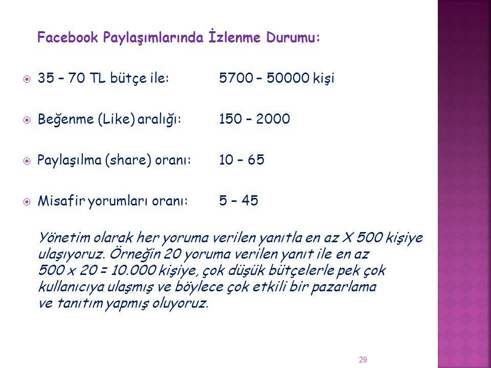 29 Facebook Paylaşımlarında İzlenme Durumu:  35 – 70 TL bütçe ile:5700 – 50000 kişi  Beğenme (Like) aralığı:150 – 2000  Paylaşılma (share) oranı:10