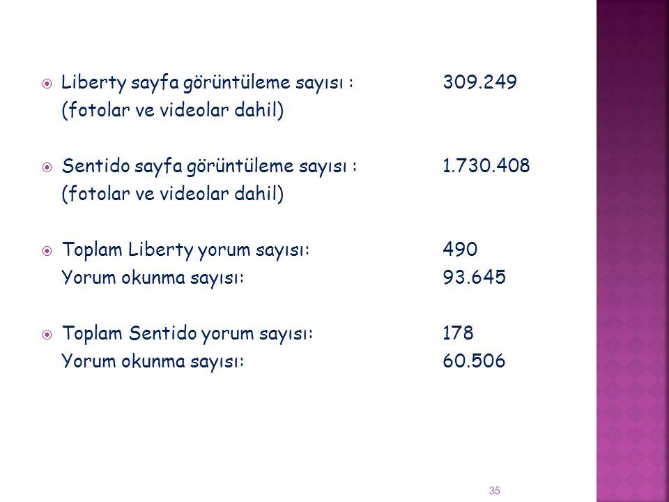  Liberty sayfa görüntüleme sayısı :309.249 (fotolar ve videolar dahil)  Sentido sayfa görüntüleme sayısı :1.730.408 (fotolar ve videolar dahil)  To