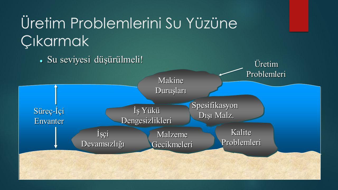 Üretim Problemlerini Su Yüzüne Çıkarmak QualityProblems MalzemeGecikmeleri MakineDuruşları İş Yükü Dengesizlikleri İşçiDevamsızlığı Spesifikasyon Dışı Malz.