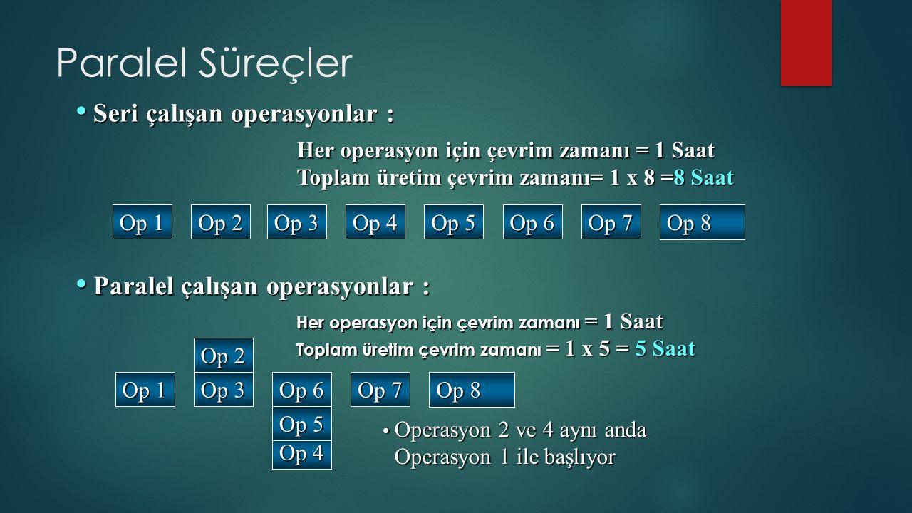 Seri çalışan operasyonlar : Seri çalışan operasyonlar : Op 1 Op 2 Op 3 Op 4 Op 5 Op 6 Op 7 Op 8 Paralel çalışan operasyonlar : Paralel çalışan operasyonlar : Her operasyon için çevrim zamanı = 1 Saat Toplam üretim çevrim zamanı = 1 x 5 = 5 Saat Operasyon 2 ve 4 aynı anda Operasyon 2 ve 4 aynı anda Operasyon 1 ile başlıyor Operasyon 1 ile başlıyor Paralel Süreçler Her operasyon için çevrim zamanı = 1 Saat Toplam üretim çevrim zamanı= 1 x 8 =8 Saat Op 1 Op 2 Op 3 Op 4 Op 5 Op 6 Op 7 Op 8