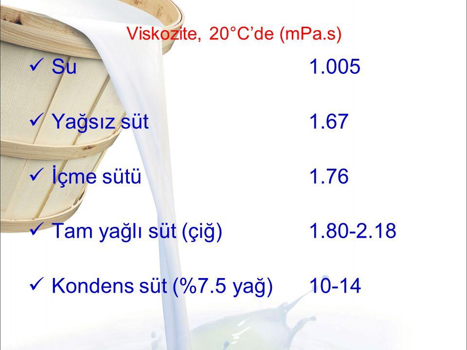 Viskozite, 20°C'de (mPa.s) Su1.005 Yağsız süt1.67 İçme sütü1.76 Tam yağlı süt (çiğ)1.80-2.18 Kondens süt (%7.5 yağ)10-14