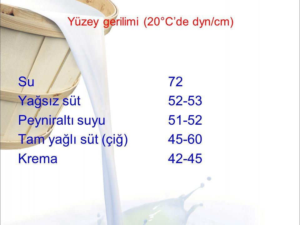 Yüzey gerilimi (20°C'de dyn/cm) Su72 Yağsız süt52-53 Peyniraltı suyu51-52 Tam yağlı süt (çiğ)45-60 Krema 42-45