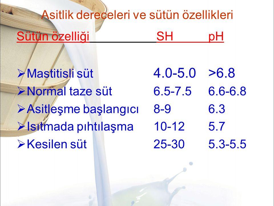 Asitlik dereceleri ve sütün özellikleri Sütün özelliği SHpH  Mastitisli süt 4.0-5.0>6.8  Normal taze süt6.5-7.56.6-6.8  Asitleşme başlangıcı8-96.3  Isıtmada pıhtılaşma10-125.7  Kesilen süt25-305.3-5.5