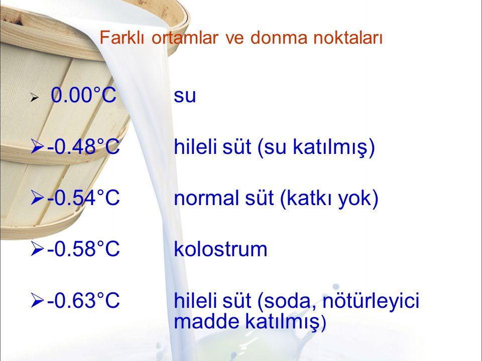 Farklı ortamlar ve donma noktaları  0.00°Csu  -0.48°Chileli süt (su katılmış)  -0.54°Cnormal süt (katkı yok)  -0.58°Ckolostrum  -0.63°Chileli süt (soda, nötürleyici madde katılmış )