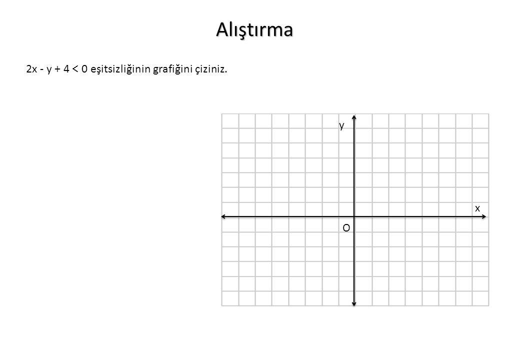 O x y Alıştırma 2x - y + 4  0 eşitsizliğinin grafiğini çiziniz.