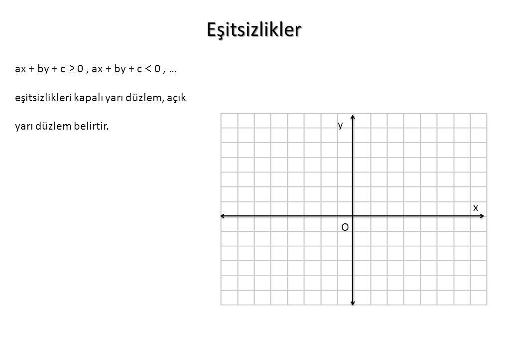 O x y Eşitsizlikler ax + by + c  0, ax + by + c  0, … eşitsizlikleri kapalı yarı düzlem, açık yarı düzlem belirtir.