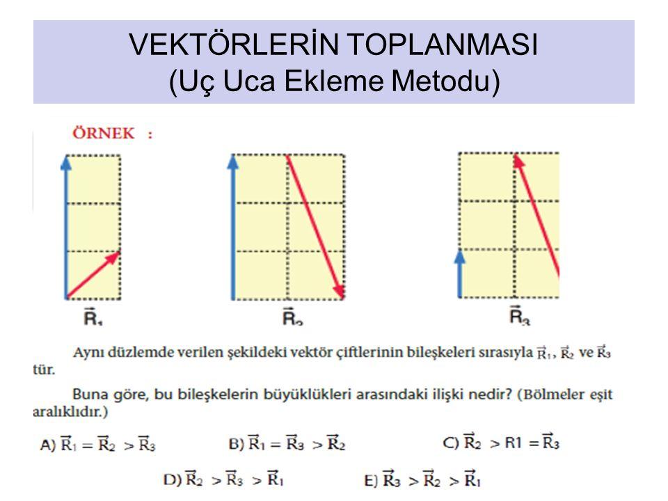 11 VEKTÖRLERİN TOPLANMASI (Uç Uca Ekleme Metodu) Pozitif vektörlerin toplamı sıfır olabilir mi? K+L+M+N=?