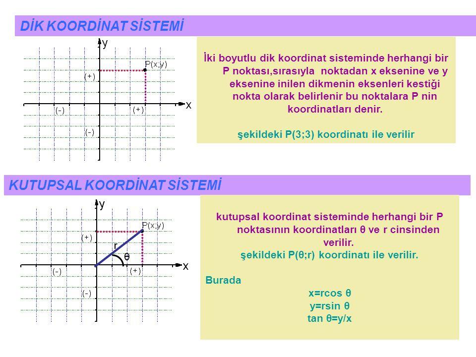 3 İki boyutlu dik koordinat sisteminde herhangi bir P noktası,sırasıyla noktadan x eksenine ve y eksenine inilen dikmenin eksenleri kestiği nokta olarak belirlenir bu noktalara P nin koordinatları denir.
