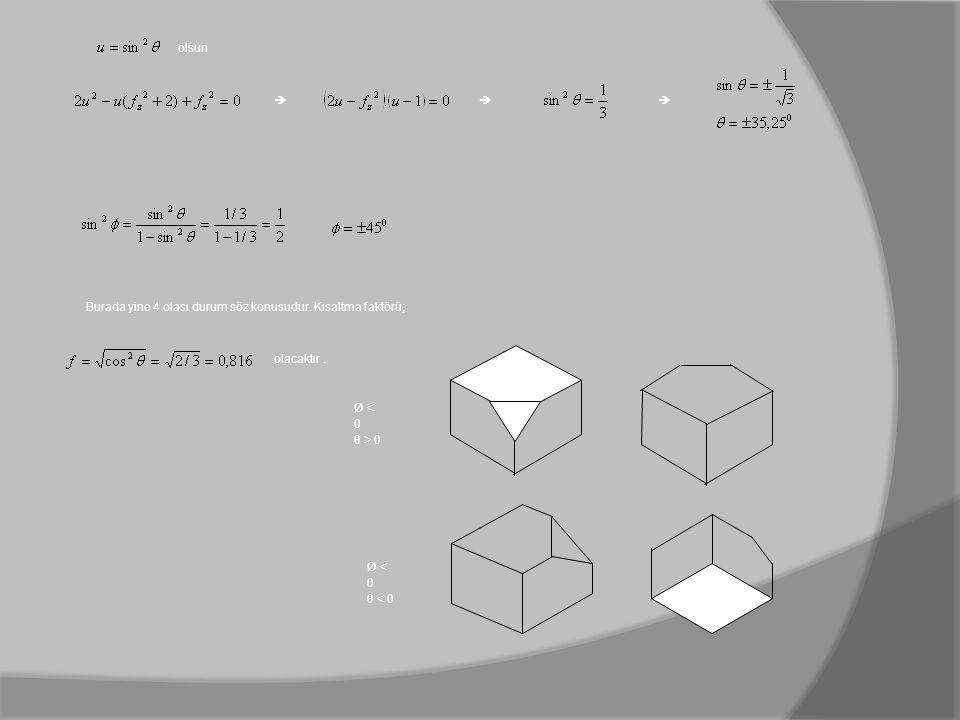 olsun   Burada yine 4 olası durum söz konusudur. Kısaltma faktörü; olacaktır. Ø < 0 θ > 0 Ø < 0 θ < 0