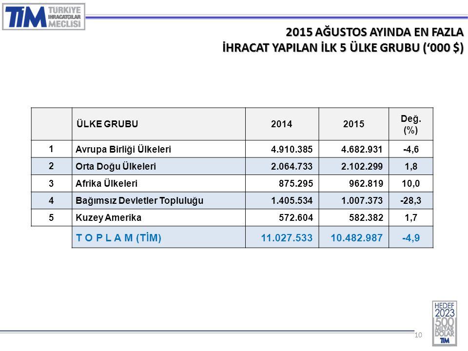 10 2015 AĞUSTOS AYINDA EN FAZLA İHRACAT YAPILAN İLK 5 ÜLKE GRUBU ('000 $) ÜLKE GRUBU20142015 Değ.