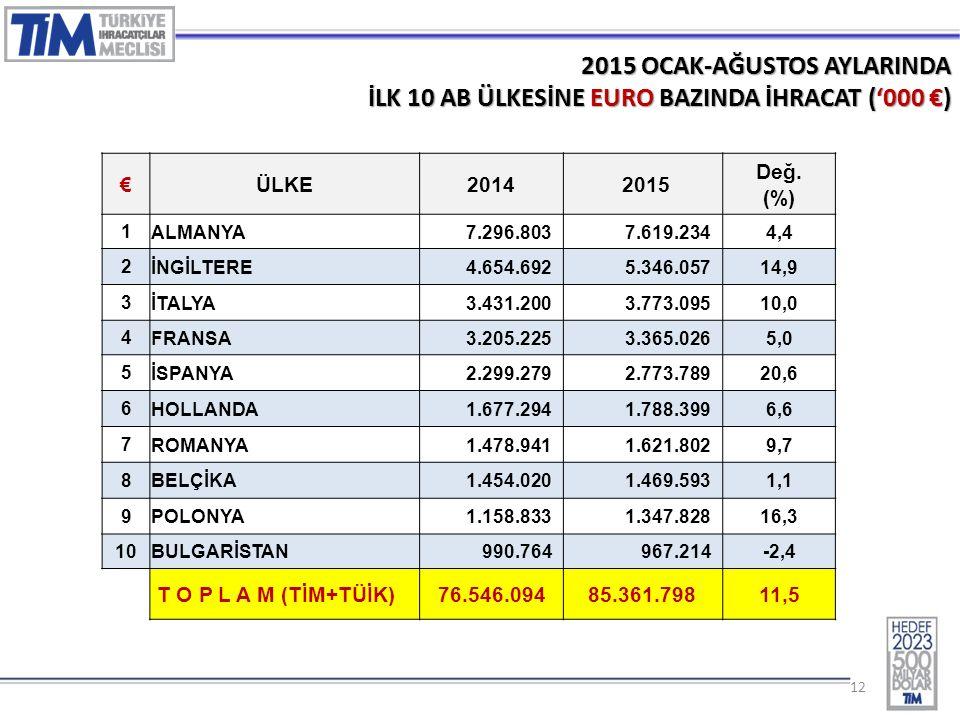 12 2015 OCAK-AĞUSTOS AYLARINDA İLK 10 AB ÜLKESİNE EURO BAZINDA İHRACAT ('000 €) €ÜLKE2014 2015 Değ.