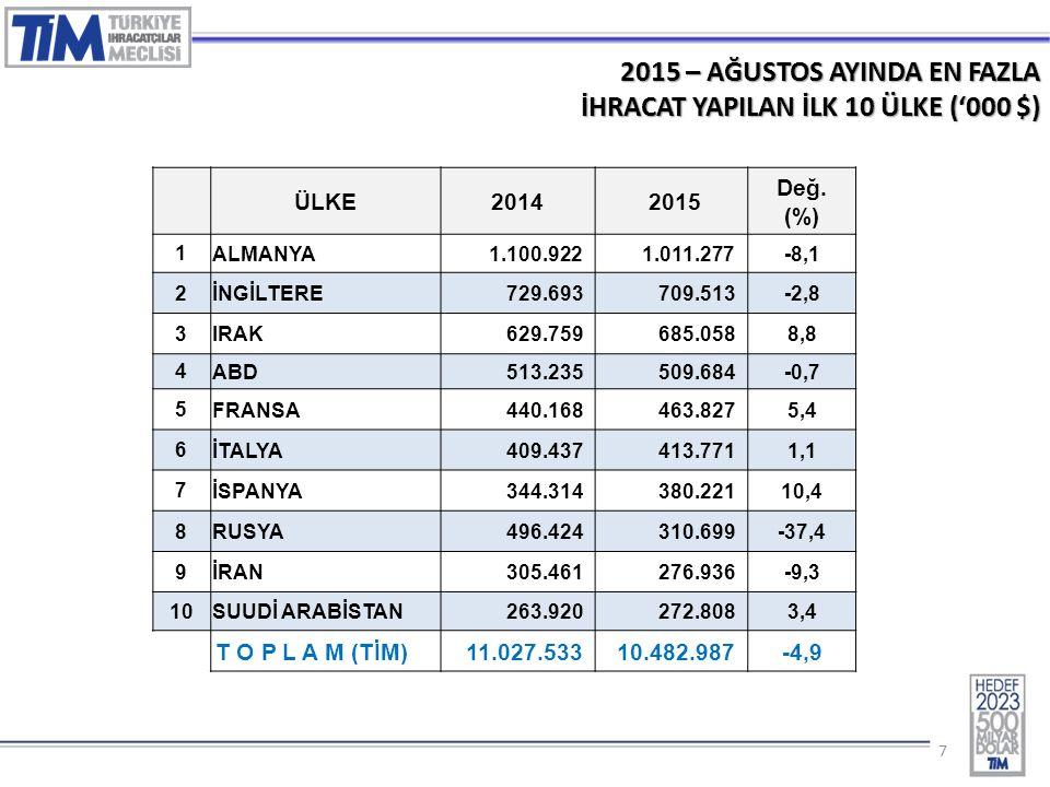 77 2015 – AĞUSTOS AYINDA EN FAZLA İHRACAT YAPILAN İLK 10 ÜLKE ('000 $) ÜLKE2014 2015 Değ.