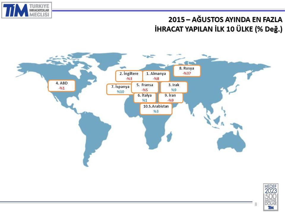 88 2015 – AĞUSTOS AYINDA EN FAZLA İHRACAT YAPILAN İLK 10 ÜLKE (% Değ.) 1.