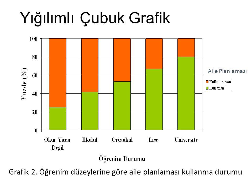 Yığılımlı Çubuk Grafik Aile Planlaması Grafik 2. Öğrenim düzeylerine göre aile planlaması kullanma durumu