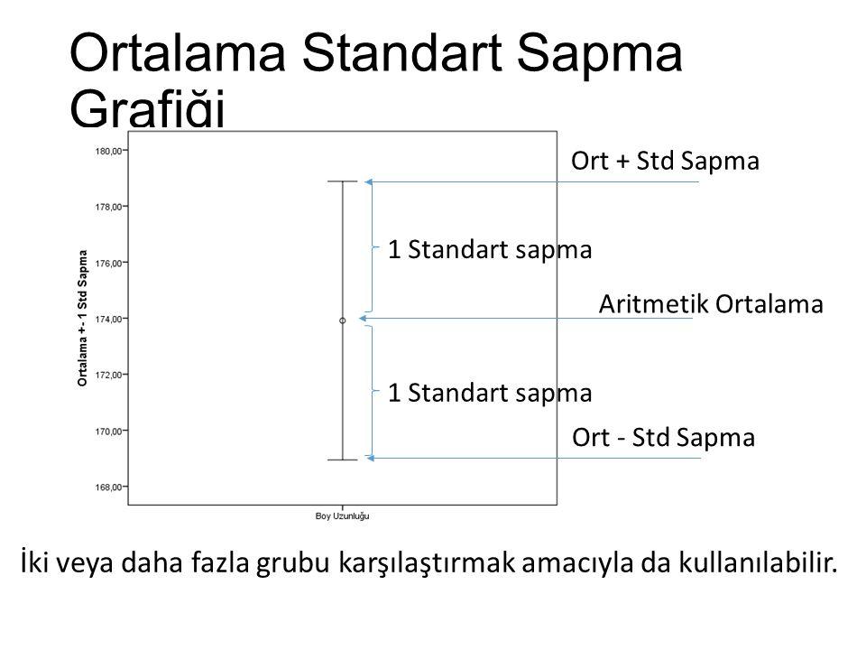 Ortalama Standart Sapma Grafiği İki veya daha fazla grubu karşılaştırmak amacıyla da kullanılabilir. Aritmetik Ortalama 1 Standart sapma Ort + Std Sap