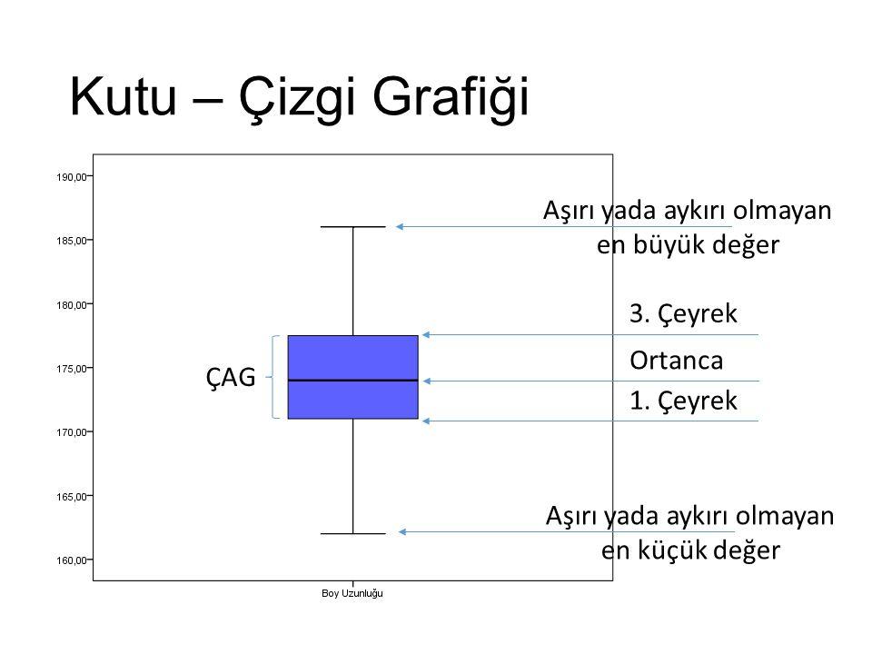 Kutu – Çizgi Grafiği ÇAG Ortanca 1. Çeyrek 3. Çeyrek Aşırı yada aykırı olmayan en büyük değer Aşırı yada aykırı olmayan en küçük değer