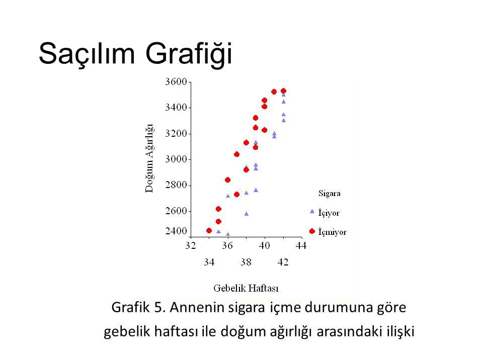 Grafik 5. Annenin sigara içme durumuna göre gebelik haftası ile doğum ağırlığı arasındaki ilişki