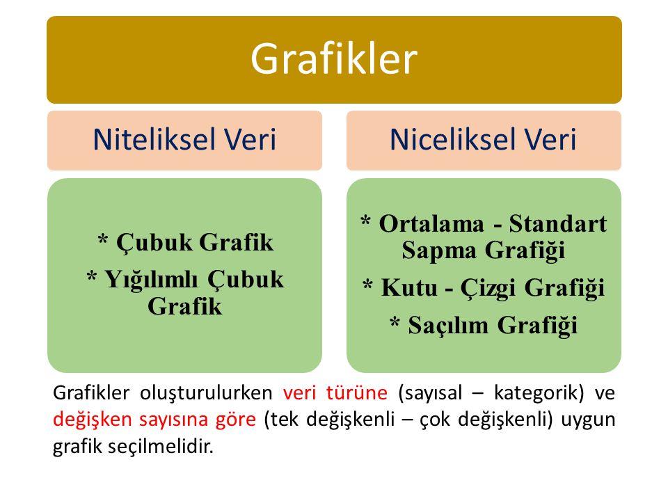 Grafikler Niteliksel Veri * Çubuk Grafik * Yığılımlı Çubuk Grafik Niceliksel Veri * Ortalama - Standart Sapma Grafiği * Kutu - Çizgi Grafiği * Saçılım