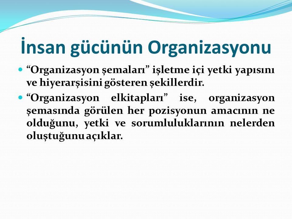İnsan gücünün Organizasyonu Organizasyon şemaları işletme içi yetki yapısını ve hiyerarşisini gösteren şekillerdir.